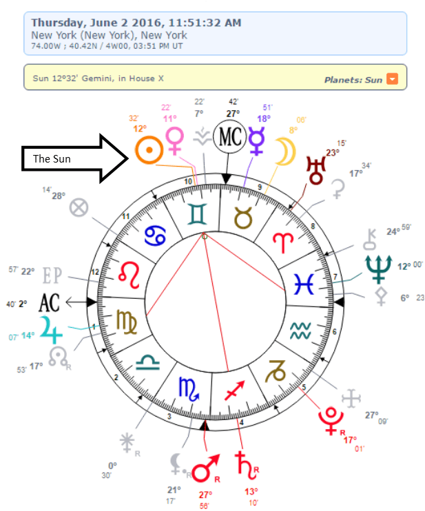 free sun sign and cusp sign calculator and birth chart